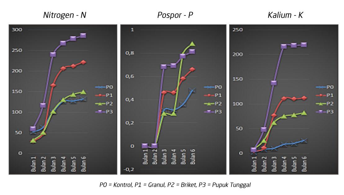 saraswanti Gambar 3 Hasil pengukuran kehilangan nutrisi N P dan K menggunakan metode lisimeter